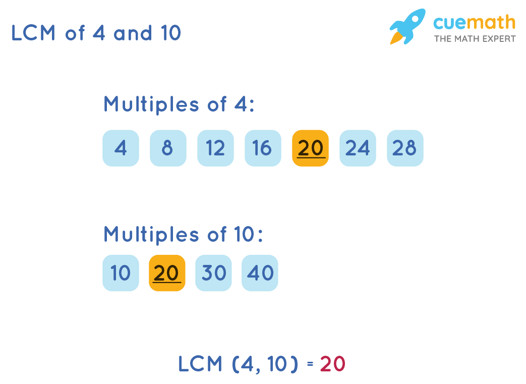 LCM of 4 and 10 by Listing Method