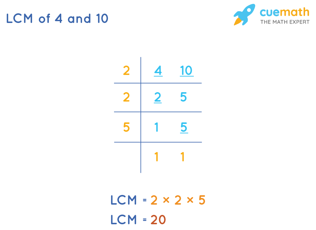 LCM of 4 and 10 by Common Division Method