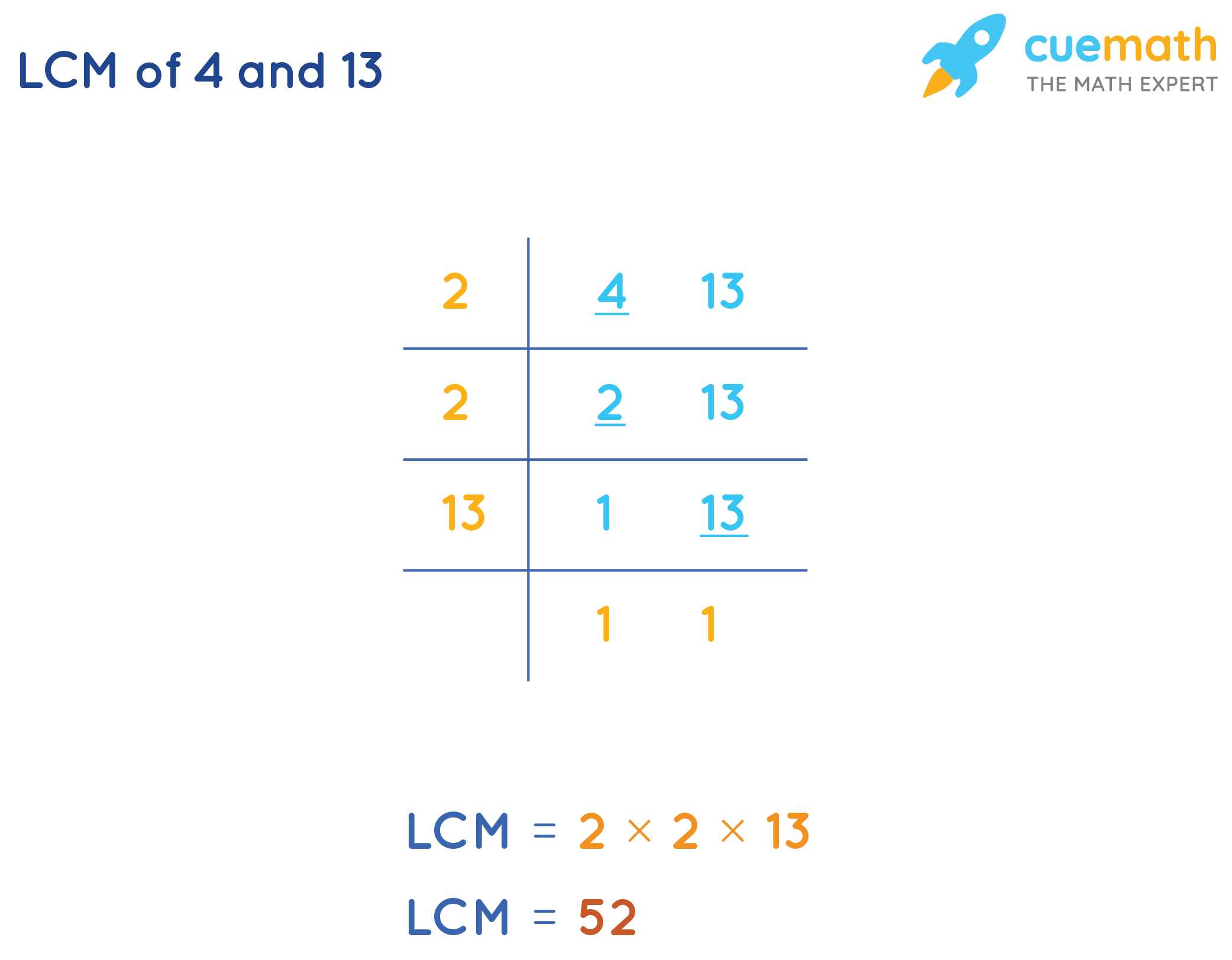 LCM of 4 and 13 is 52