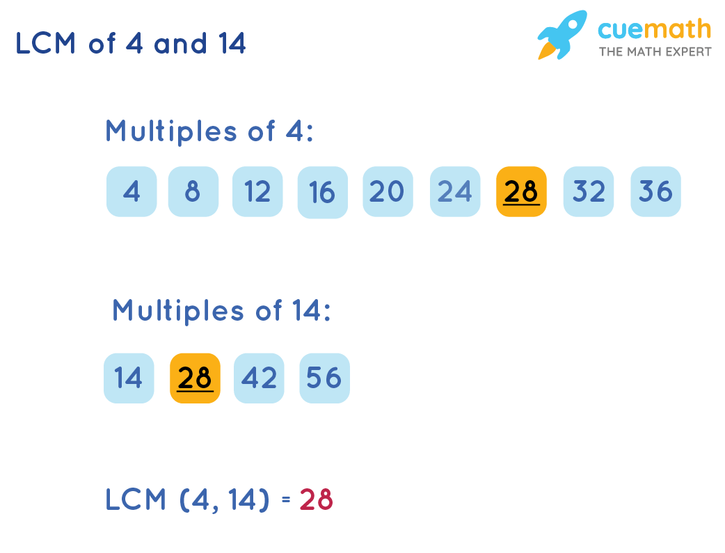 LCM of 4 and 14 by Listing Method