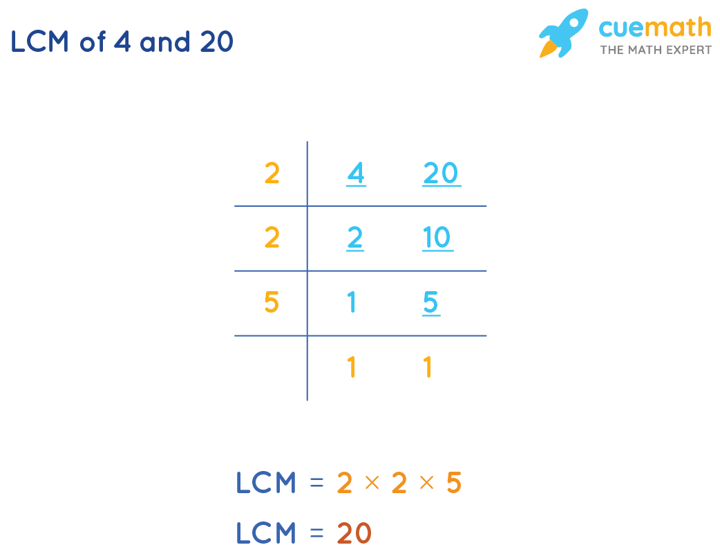 Common Division Method To Find LCM(4,20)