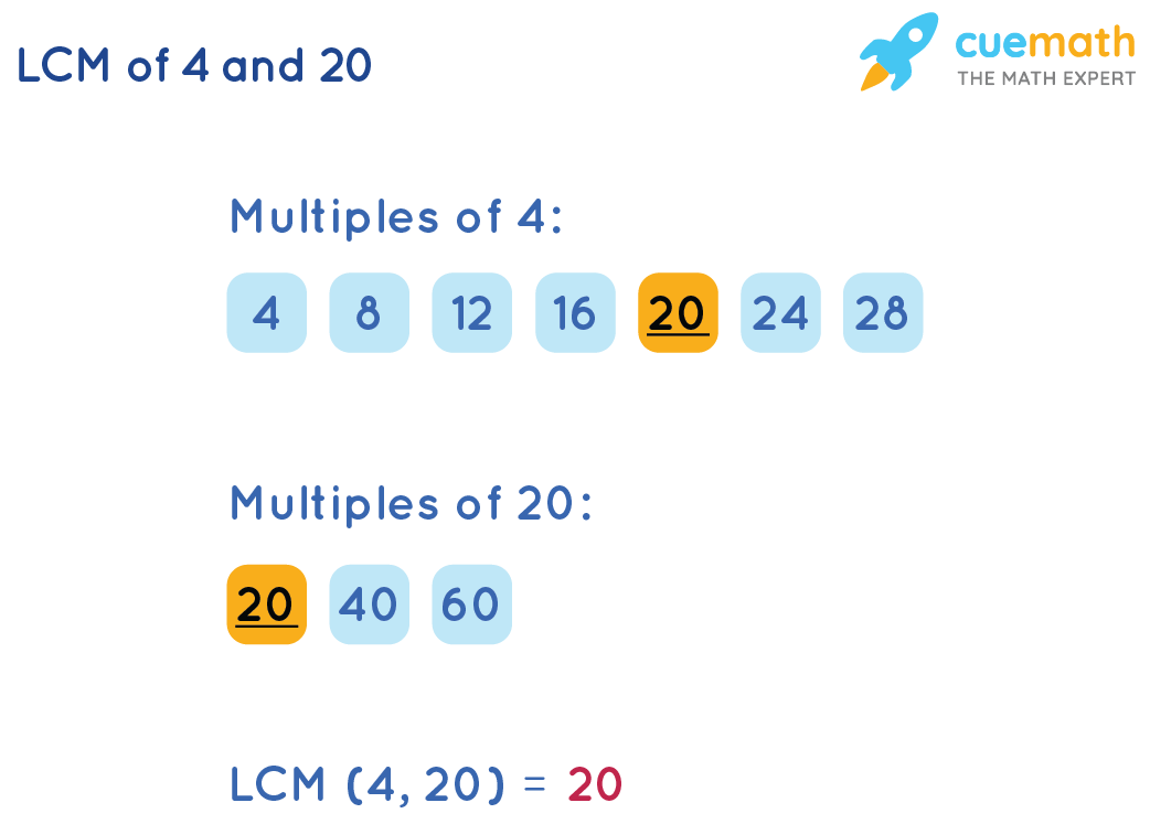 Listing Method To Find LCM(4,20)