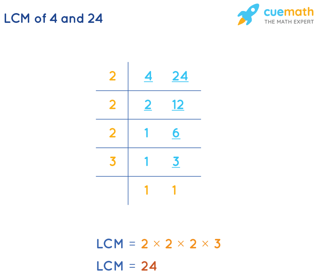 LCM of 4 and 24 by division method