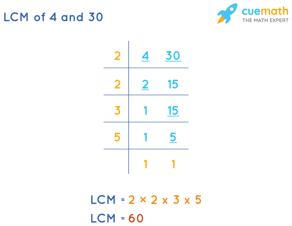 LCM of 4and 30by Common Division Method