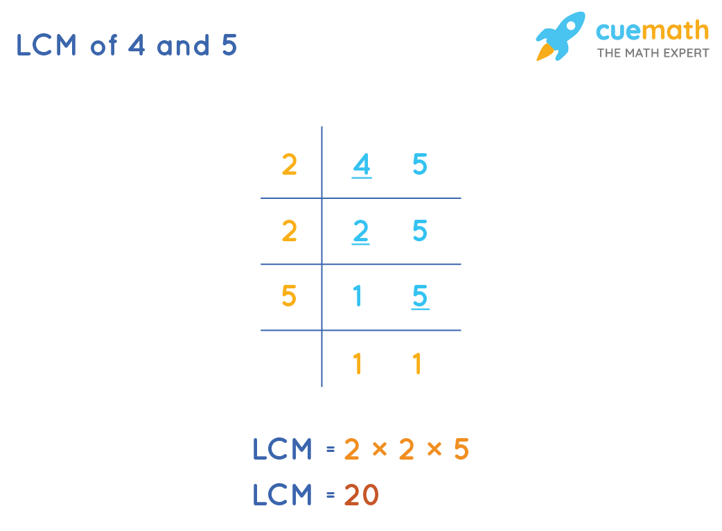 LCM of 4 and 5 by Common Division Method