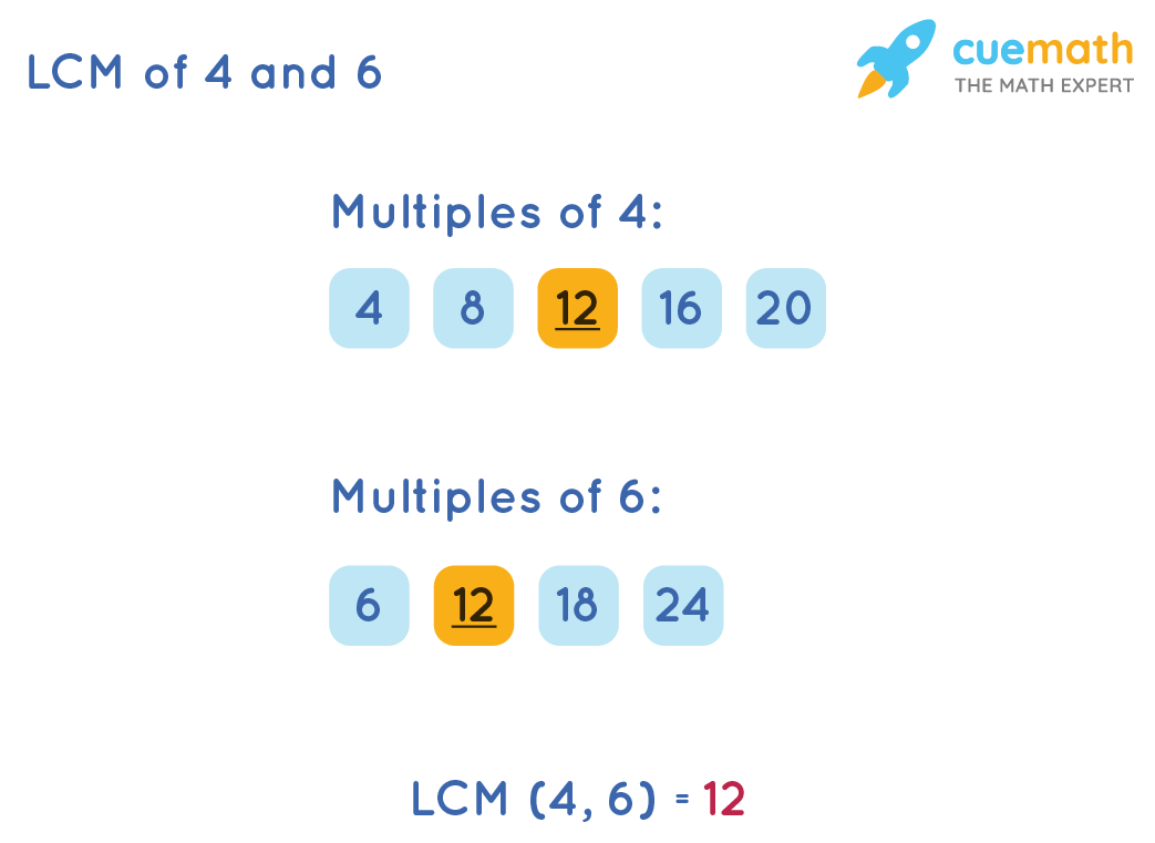 LCM of 4 and 6 by Listing Method