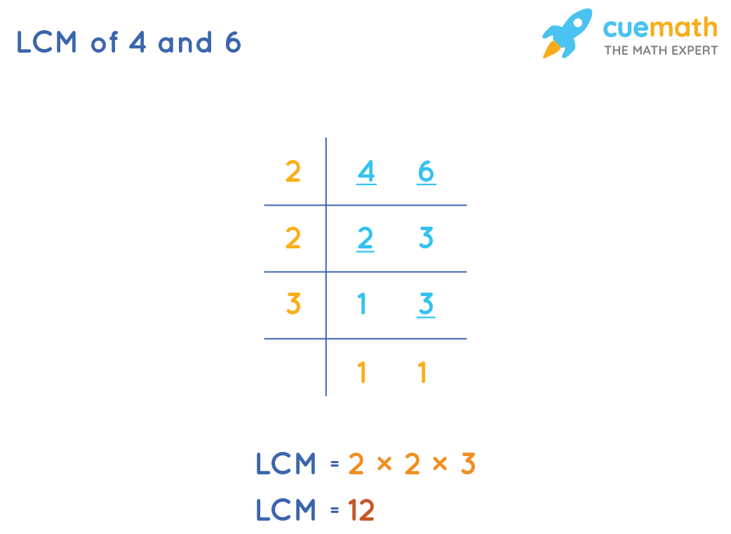 LCM of 4 and 6 by Common Division Method