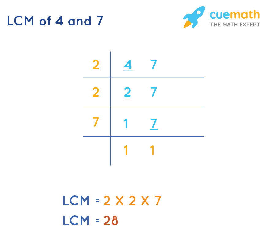 LCM of 4 and 7