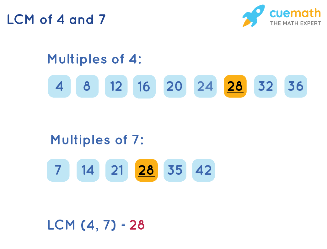 LCM of 4 and 7 by Listing Method