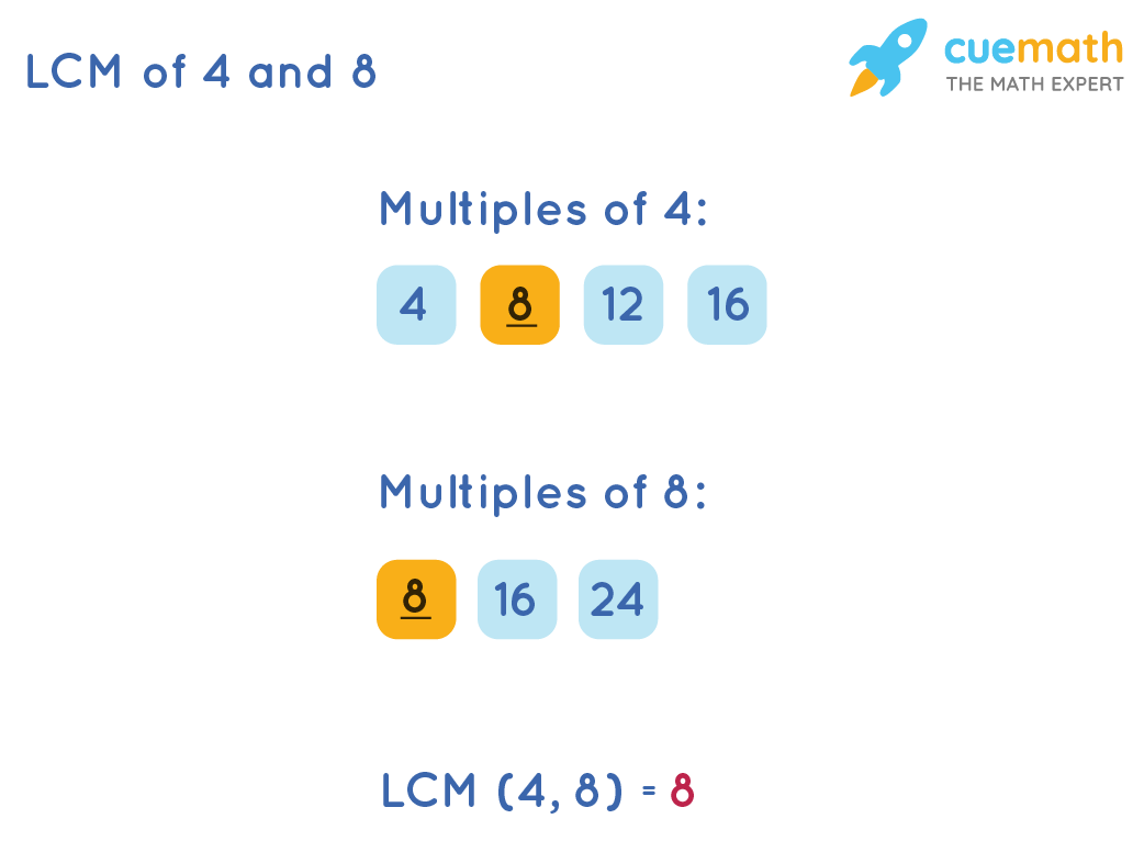 LCM of 4 and 8 by Listing Method