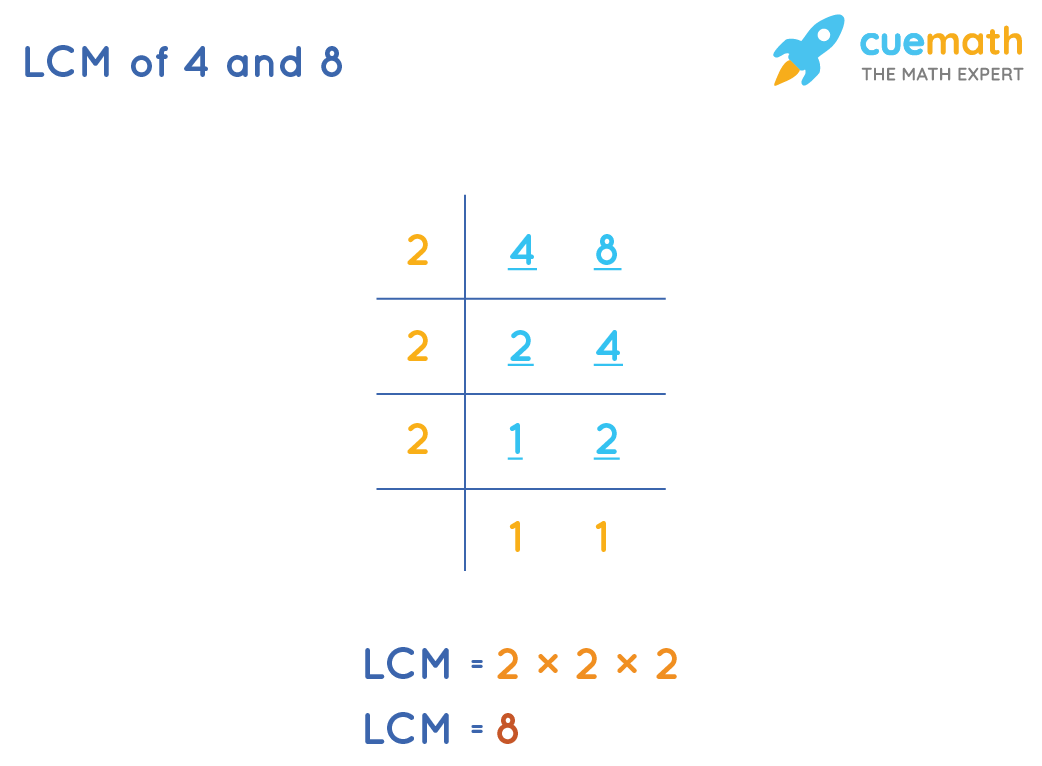 LCM of 4 and 8 by Common Division Method