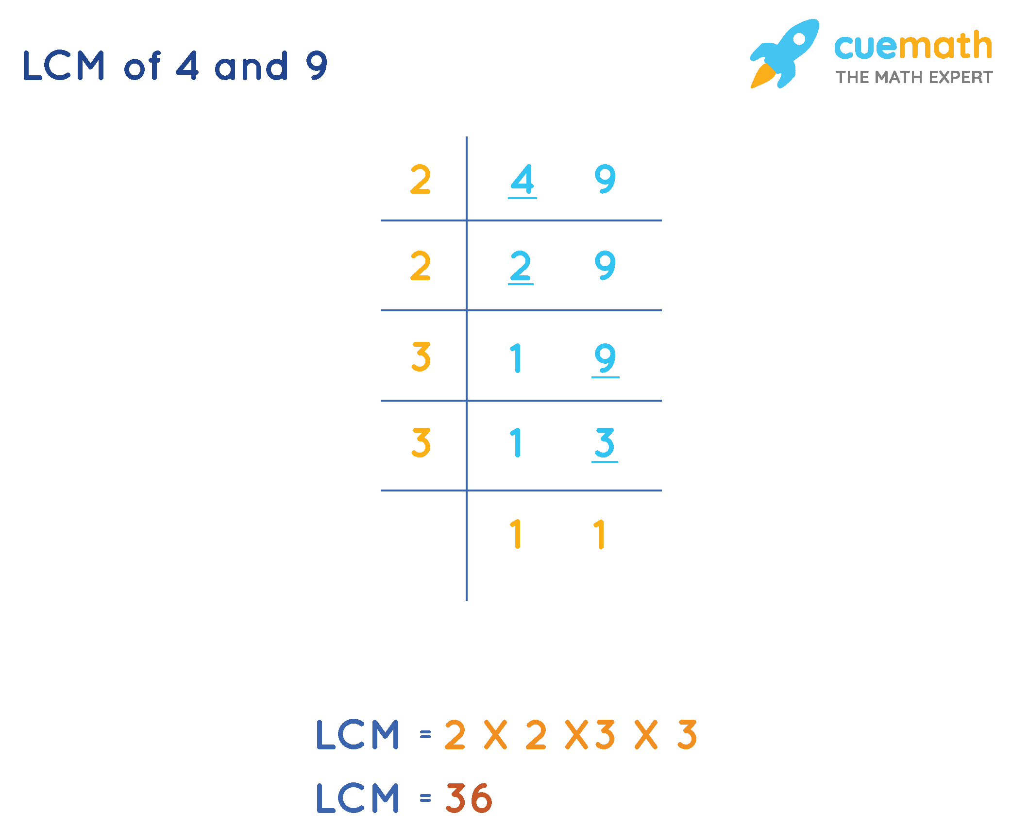 LCM-of-4-and-9-Division-Method