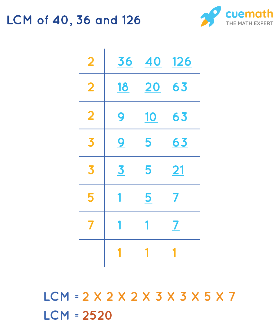 LCM of40, 36and 126 by Common Division Method