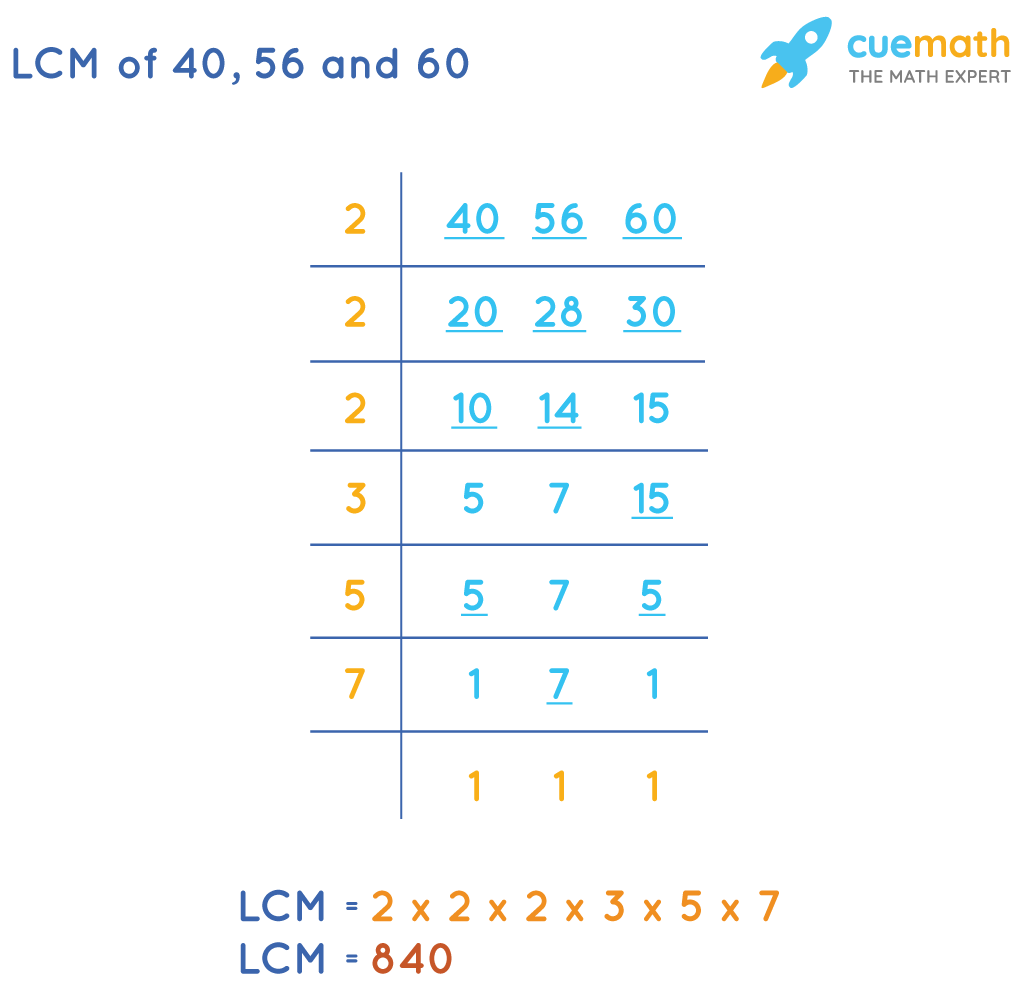 LCM of 40, 56 and 60