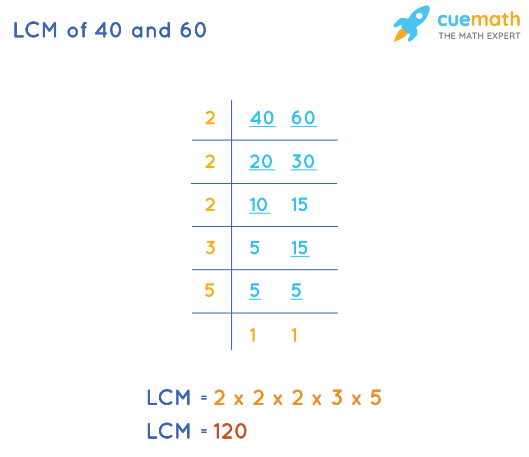 LCM of 40 & 60by Common Division Method