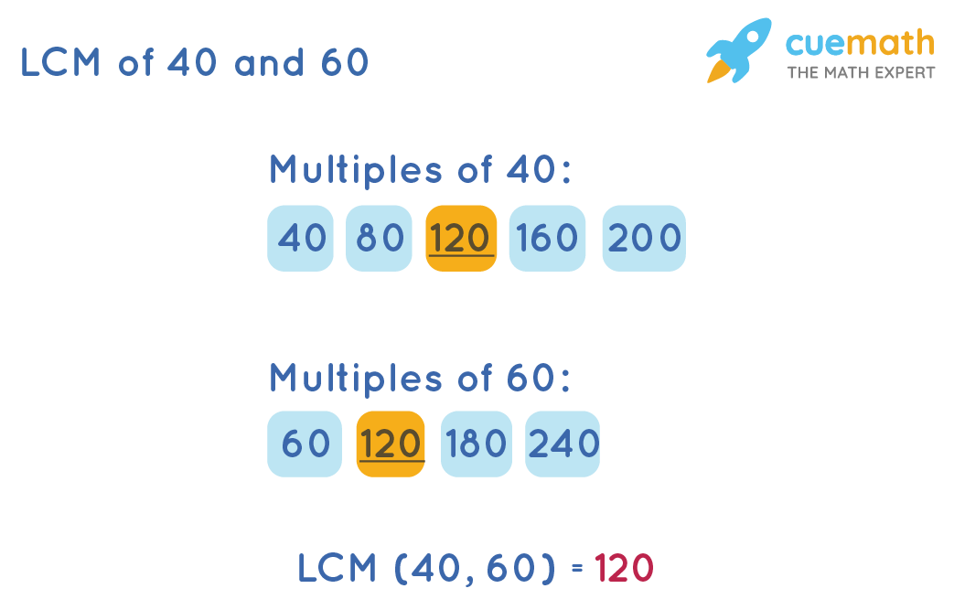 LCM of 40 & 60by Listing Method