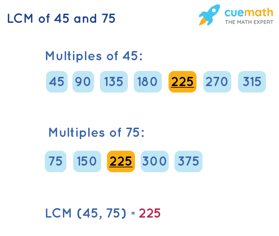 LCM of 45 and 75 by Listing Method