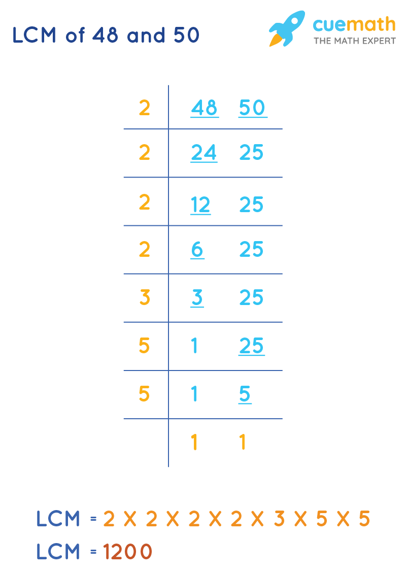 LCM of 48 and 50 by Common Division Method
