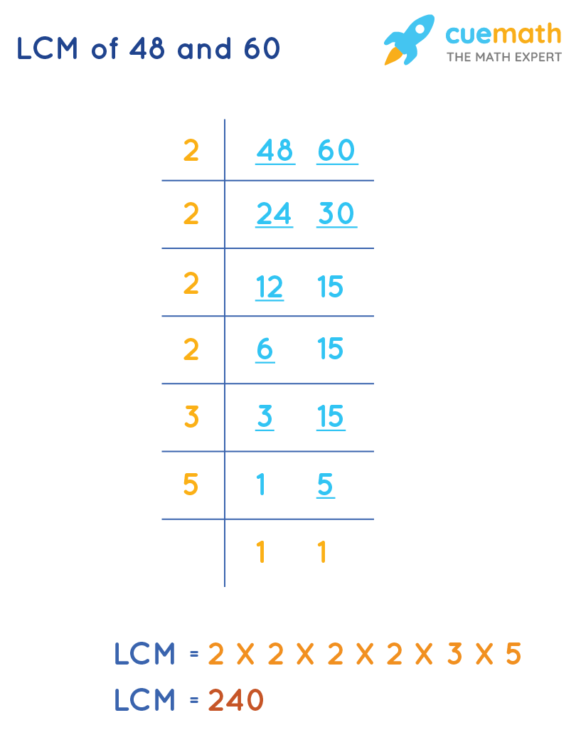 Lowest Common Multipleof 48 and 60 by Common Division Method