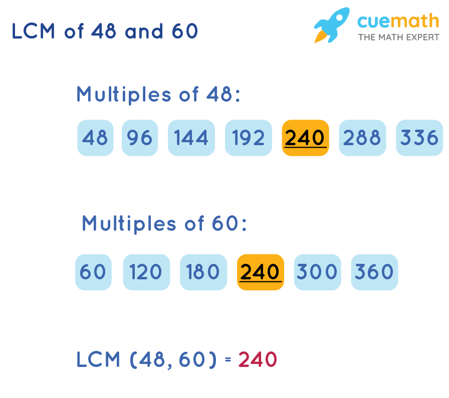 Lowest Common Multiple of 48 and 60 by Listing Method