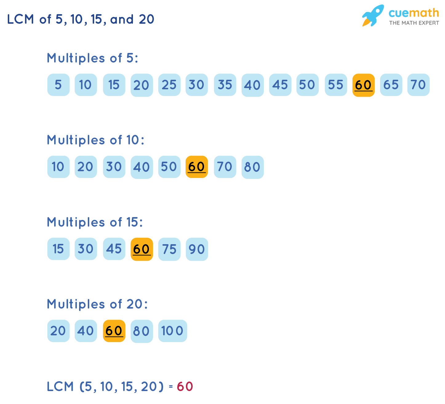 LCM of 5, 10, 15, and 20 by Listing Method