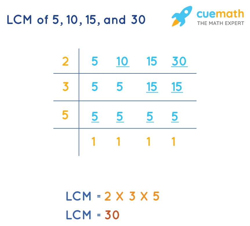 LCM of 5, 10, 15 and 30
