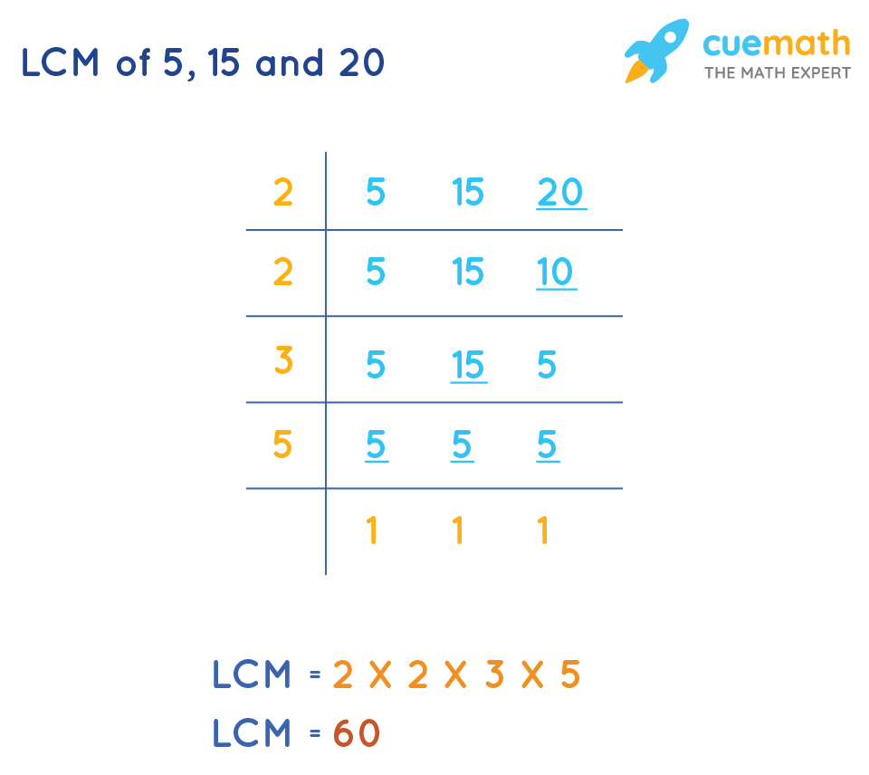 LCM of 5, 15and 20by Common Division Method