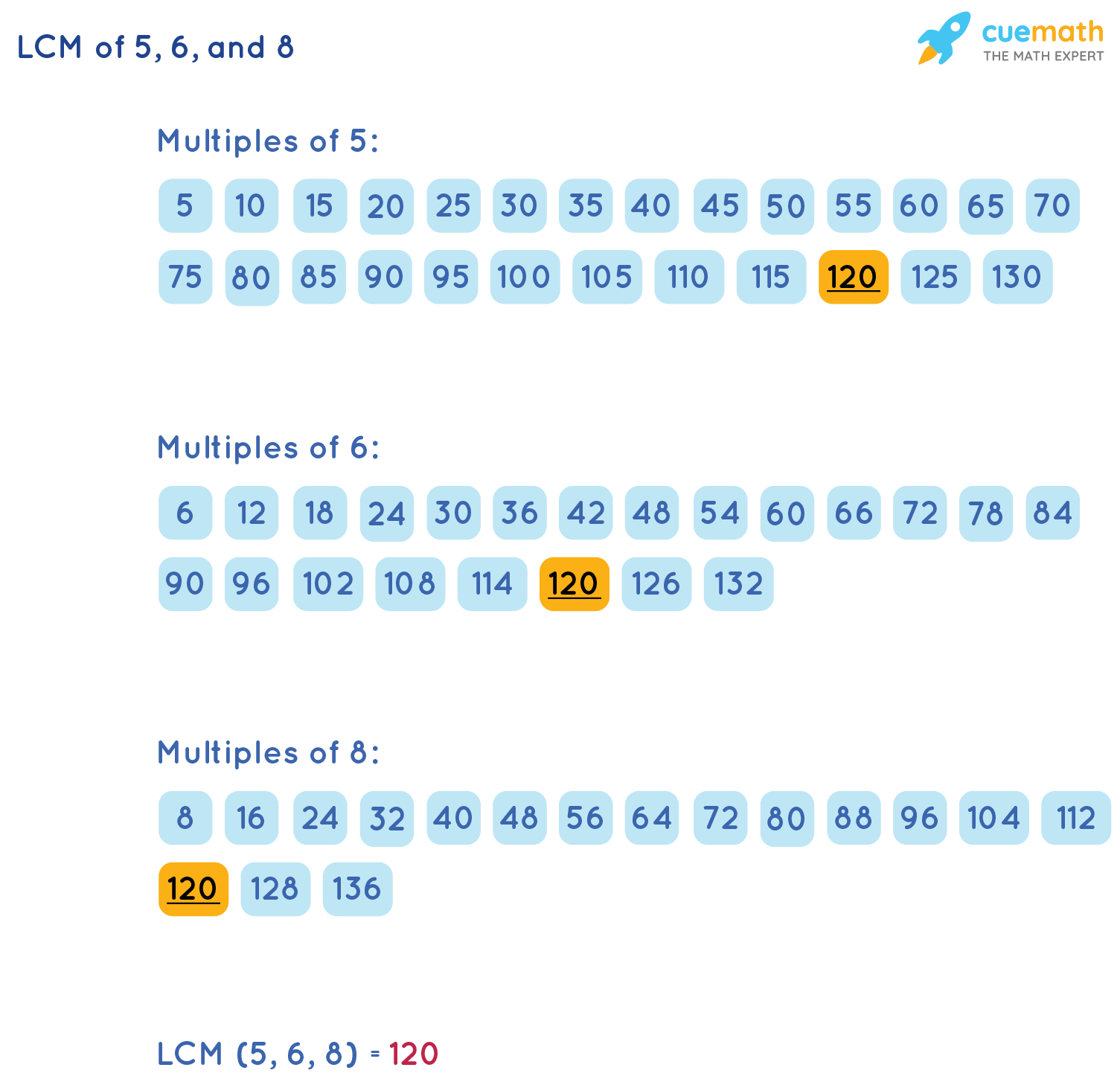 LCM of 5, 6, and 8 by Listing Method