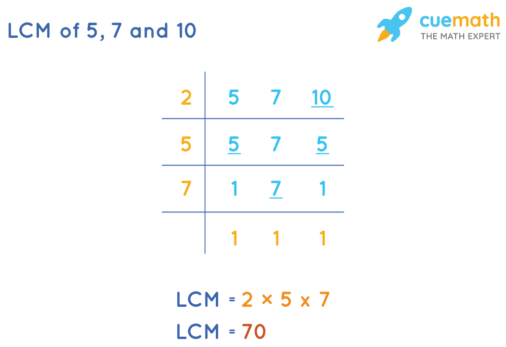 LCM of 5, 7 and 10 by Division Method: