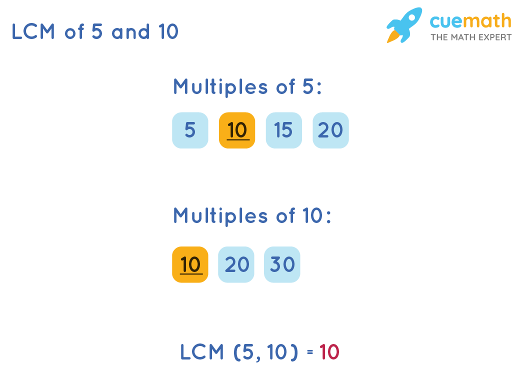 LCM of 5 and 10 by Listing Method