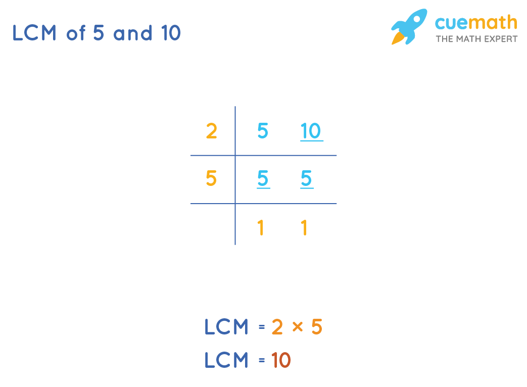 LCM of 5 and 10 by Common Division Method