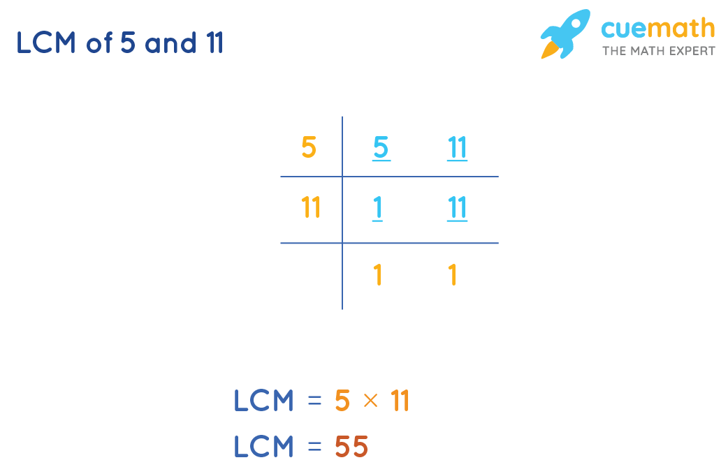 LCM of 5 and 11 by Common Division Method