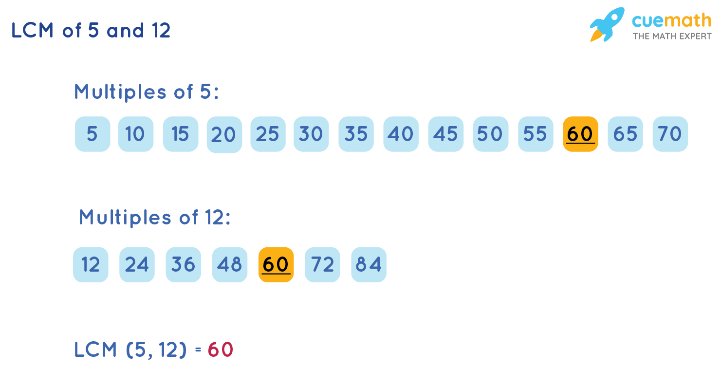 LCM of 5 and 12 by Listing Method