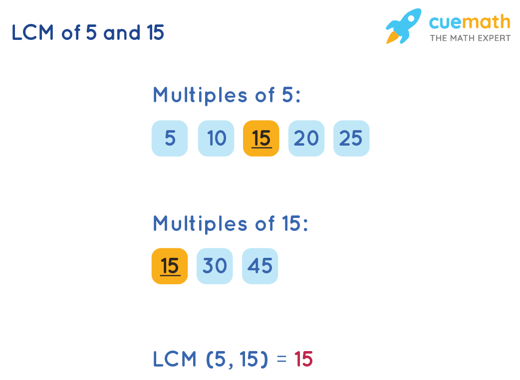 LCM of 5 and 15 by Listing Method
