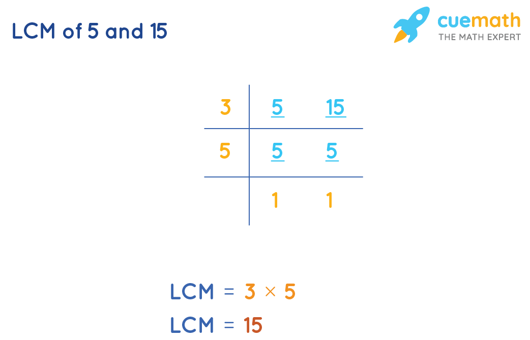 LCM of 5 and 15 by Common Division Method