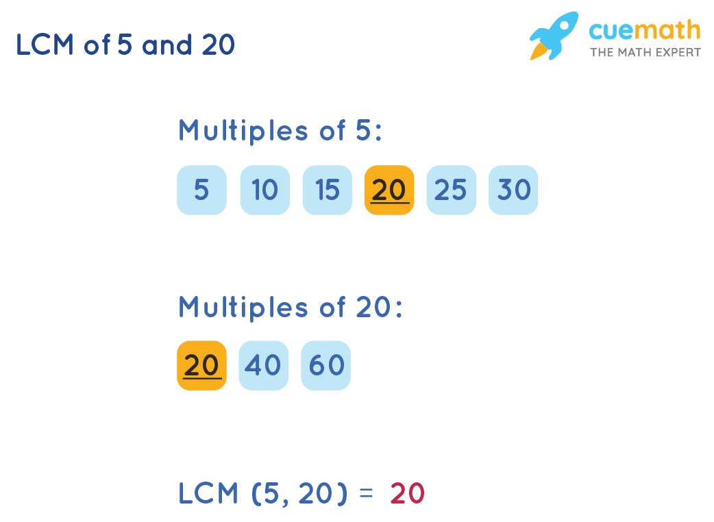 LCM of 5 and 20 by Listing Method