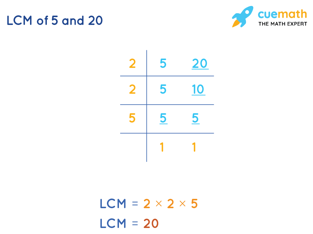 LCM of 5 and 20 by Common Division Method