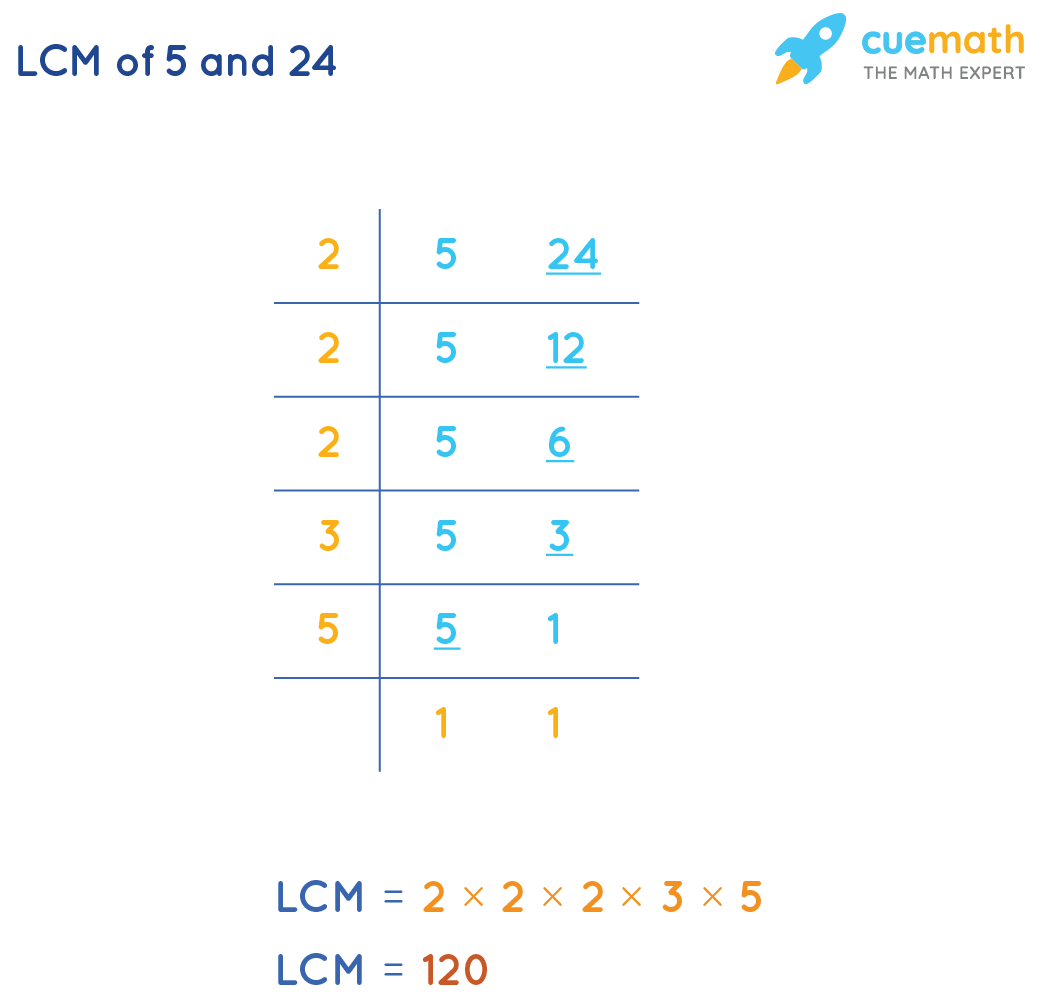 LCM of 5 and 24