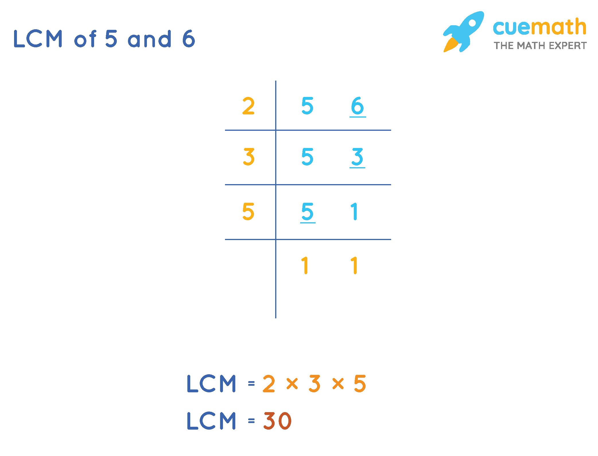 LCM-of-5-and-6-Division-Method