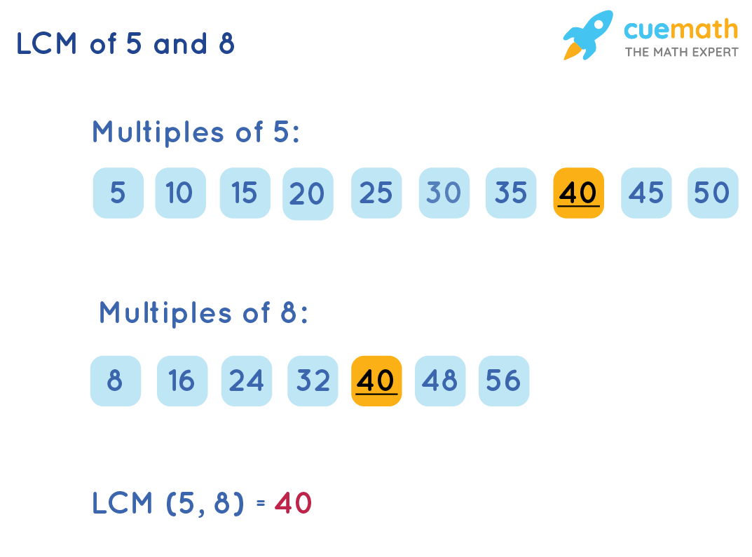 LCM of 5 and 8 by Listing method