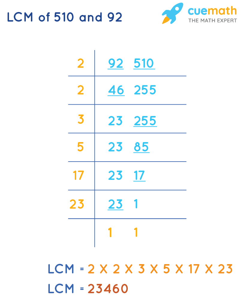 LCM of 510 and 92 by Common Division Method