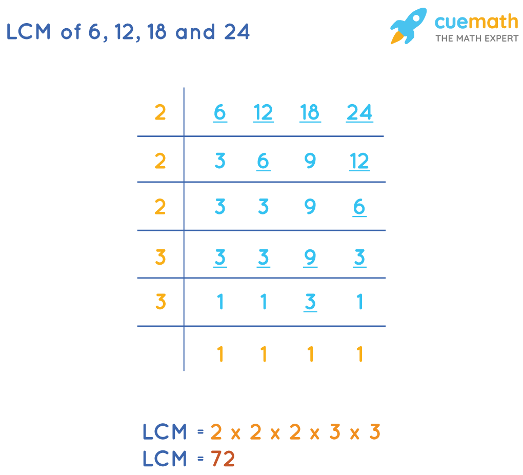 LCM of 6, 12, 18, and 24