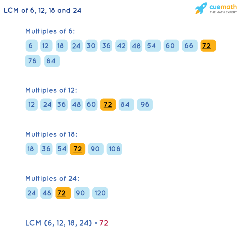 LCM of 6, 12, 18, and 24 by Listing Multiples Method