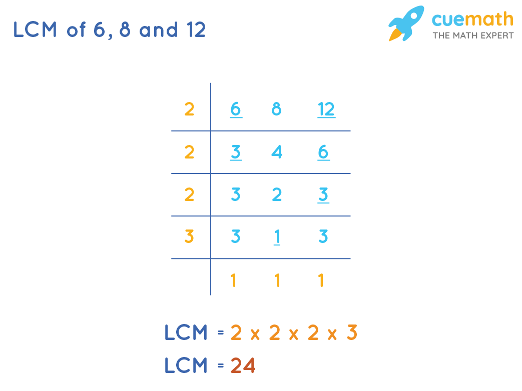 CM of 6, 8, and 12 usingCommon Division