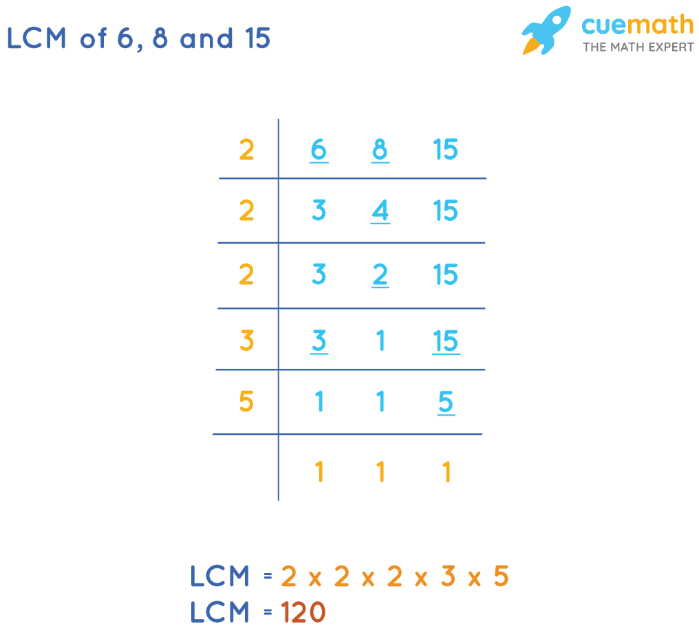 LCM of 6, 8, and 15 by Common Division Method