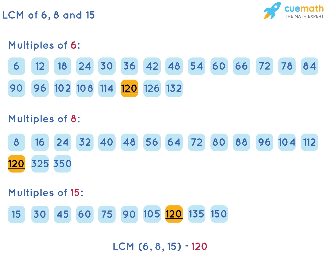LCM of 6, 8, and 15 by Listing Multiples Method
