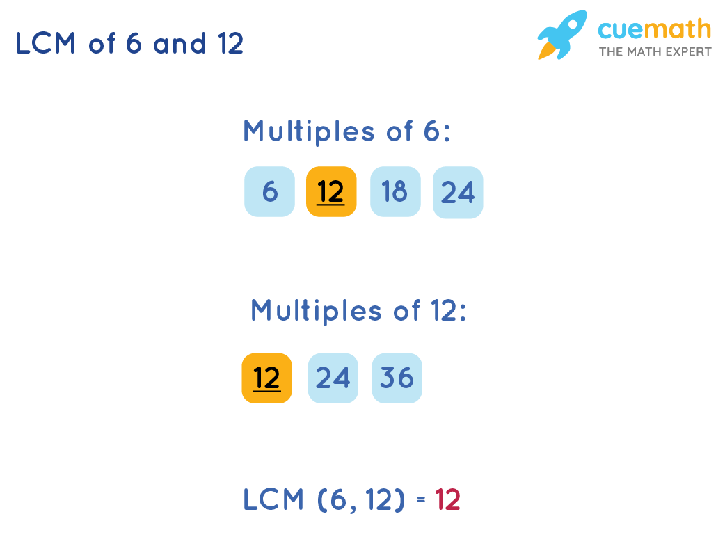 LCM of 6 and 12 by Listing Method