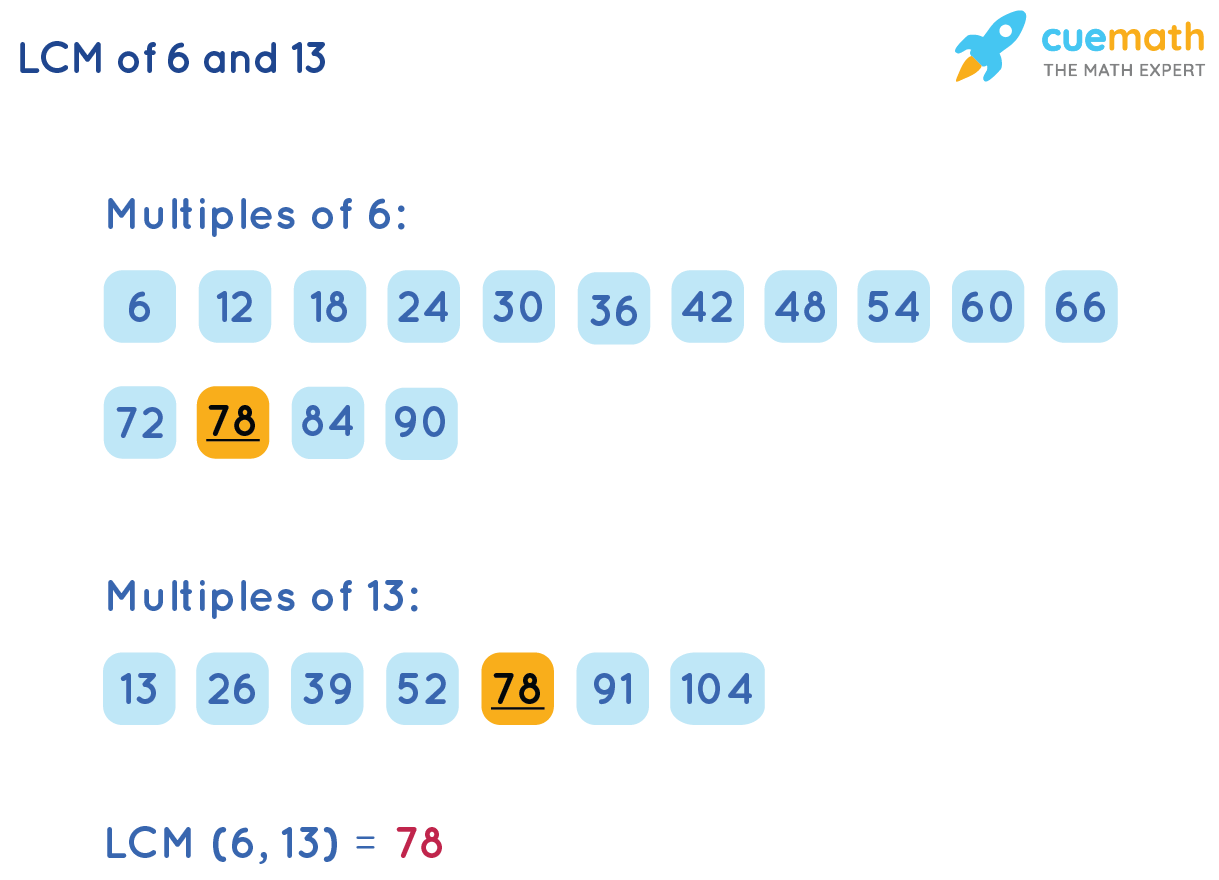 LCM of 6 and 13 by Listing Method