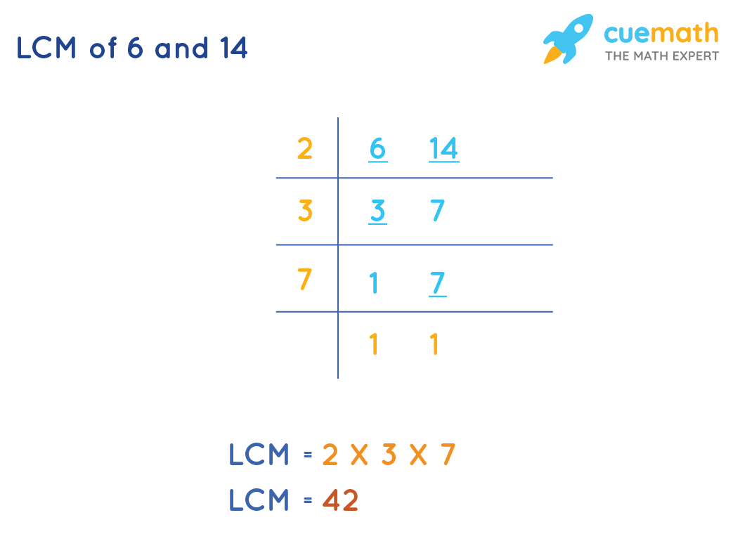 LCM of 6 and 14 by Common Division Method