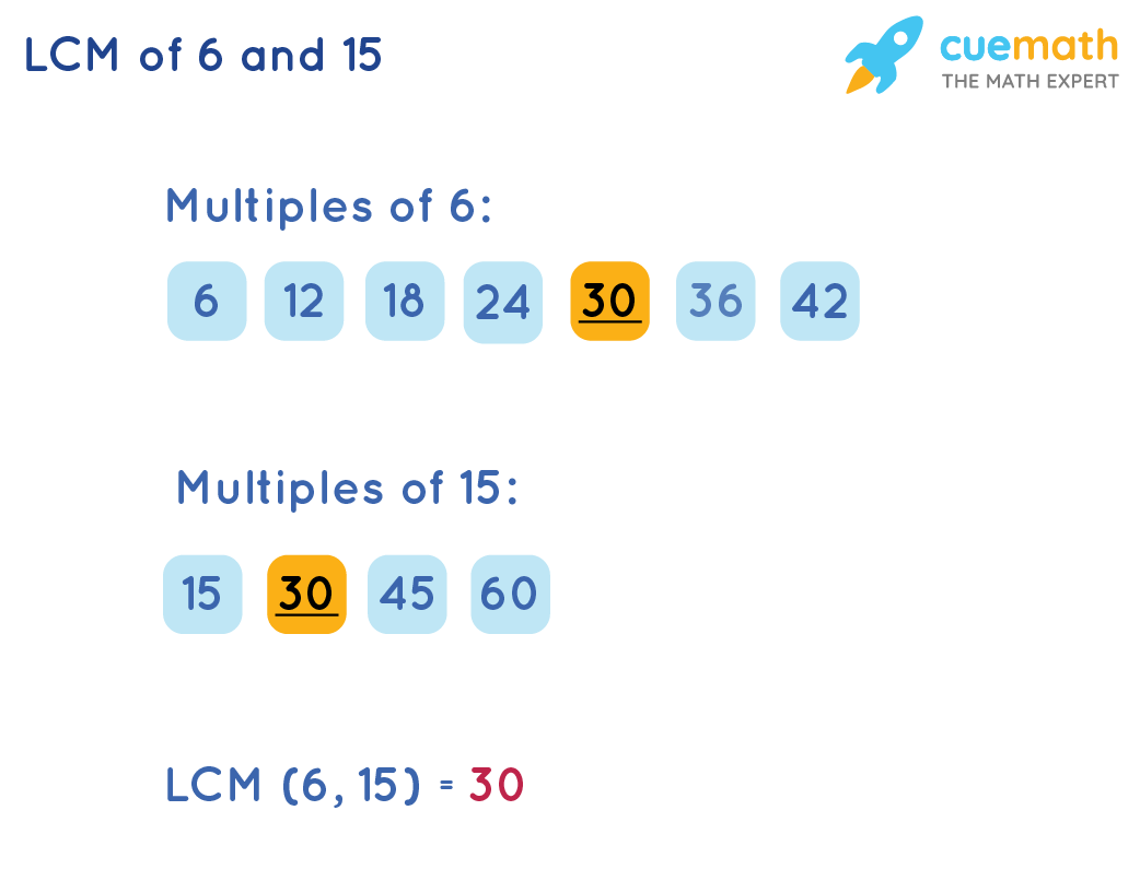 LCM of 6 and 15 by Listing Method